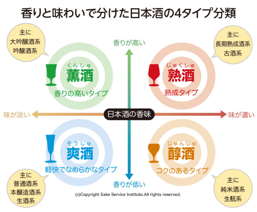日本酒の4タイプ分類